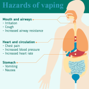 Hazards of vaping